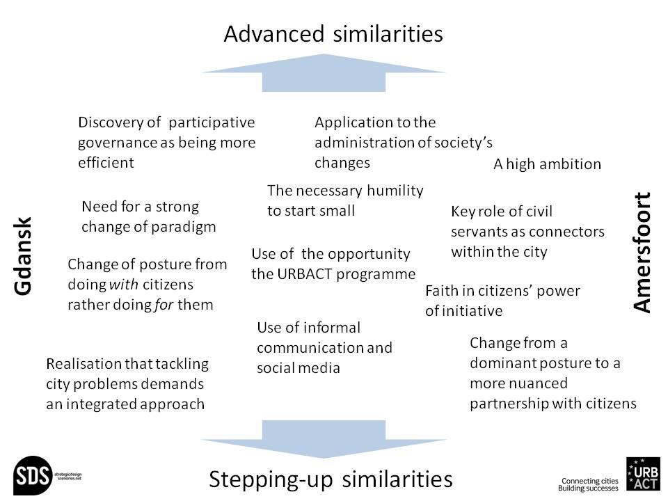 Comparative SI