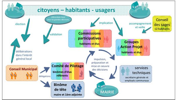 Scheme of the collegial and participatory functionning of the City of Saillans (January 2015, Saillans' municipal team)©http://www.mairiedesaillans26.fr